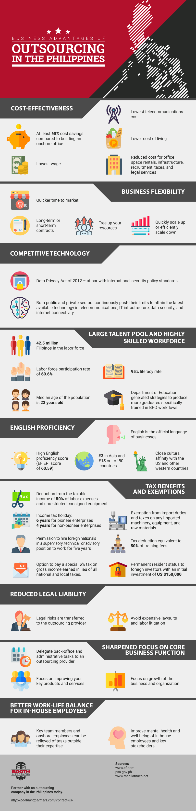 Business Advantages of Outsourcing in the Philippines-infographic