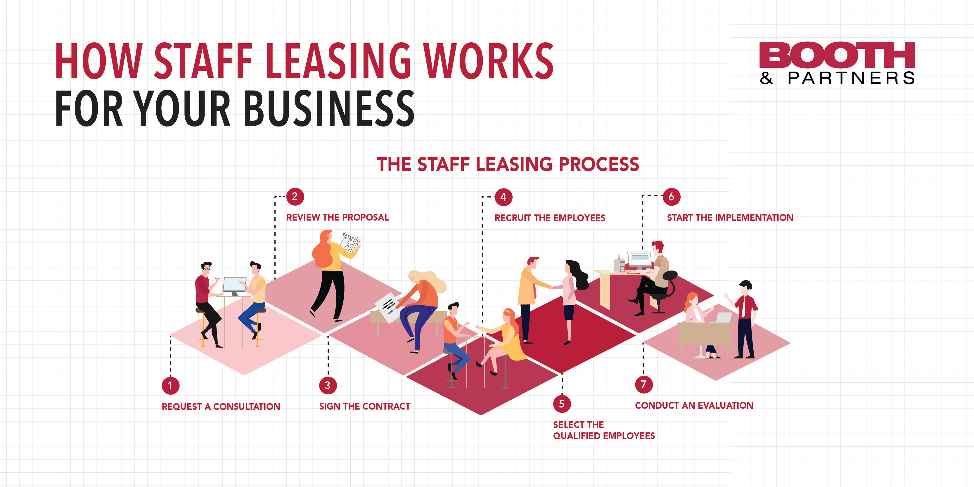 How Staff Leasing Works for Your Business [Infographic]