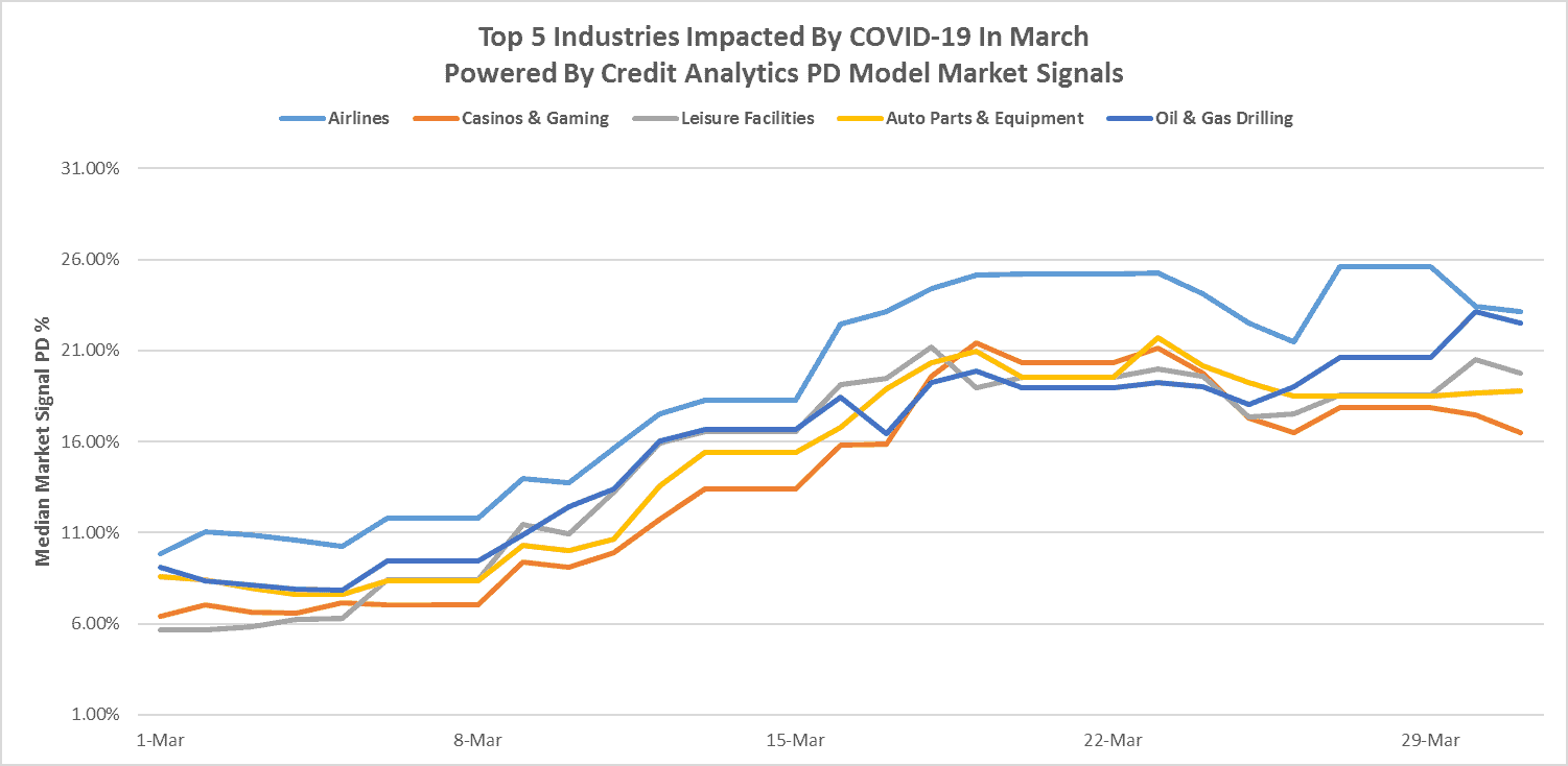 Industries Most Affected by COVID-19 - Booth & Partners - Blog