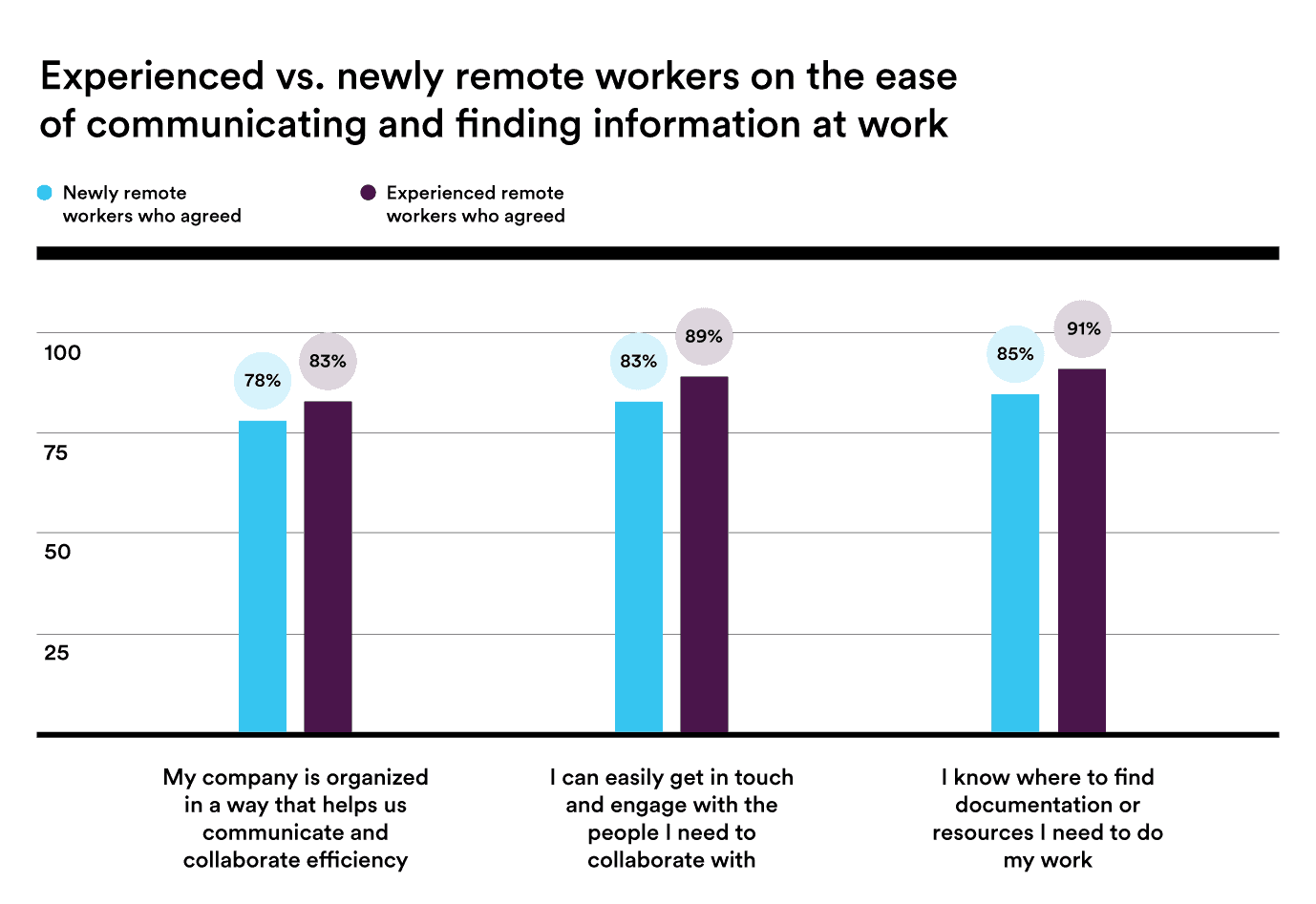Ease of communication - 7 Essential Tips for Effectively Managing a Remote Team During a Crisis - Booth & Partners - Blog