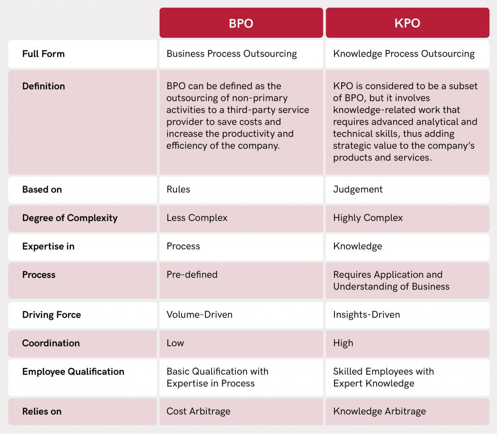 BPO vs KPO Table - BPO vs. KPO: Which Outsourcing is Best for Your Business? - Blog - Booth & Partners