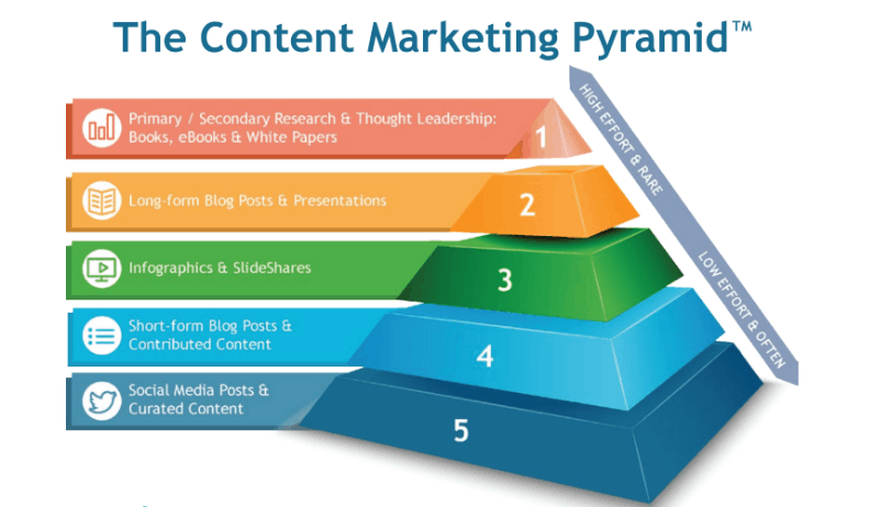 Content Marketing Pyramid - 9 Hottest Roles to Outsource to the Philippines - Blog - Booth & Partners