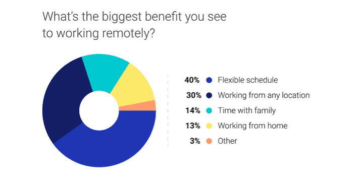 State of Remote Work - Introducing FlexiPlace: The Future of Flexible Work - Blog - Booth & Partners