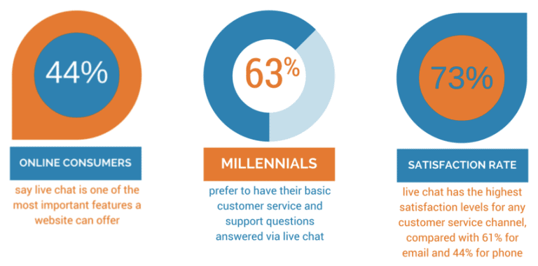 Live Chat Statistics - Top 5 Industries that can Benefit from Chat Support Services - Blog - Booth & Partners