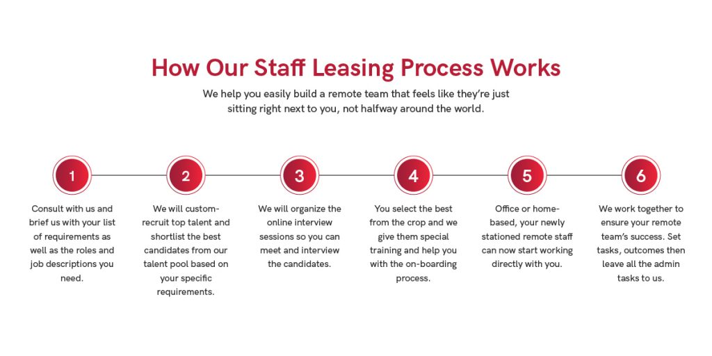 B&P Blog_How Our Staff Leasing Process Works
