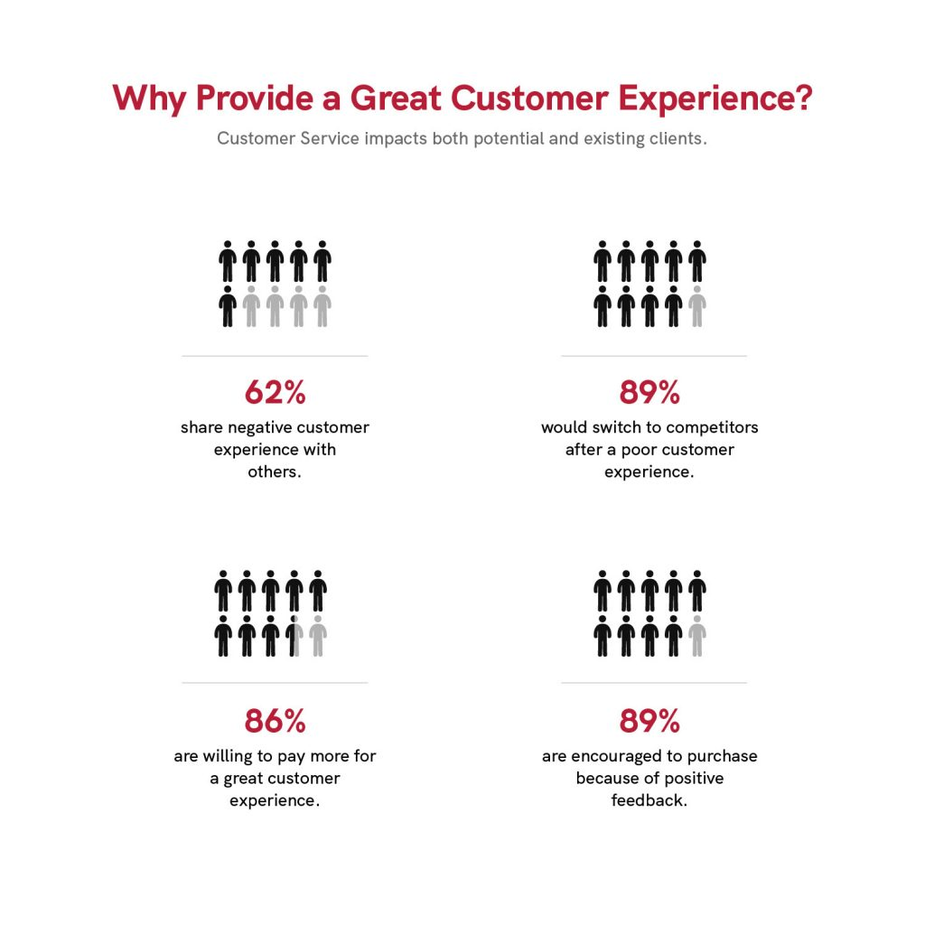 Why Provide a Great Customer Experience